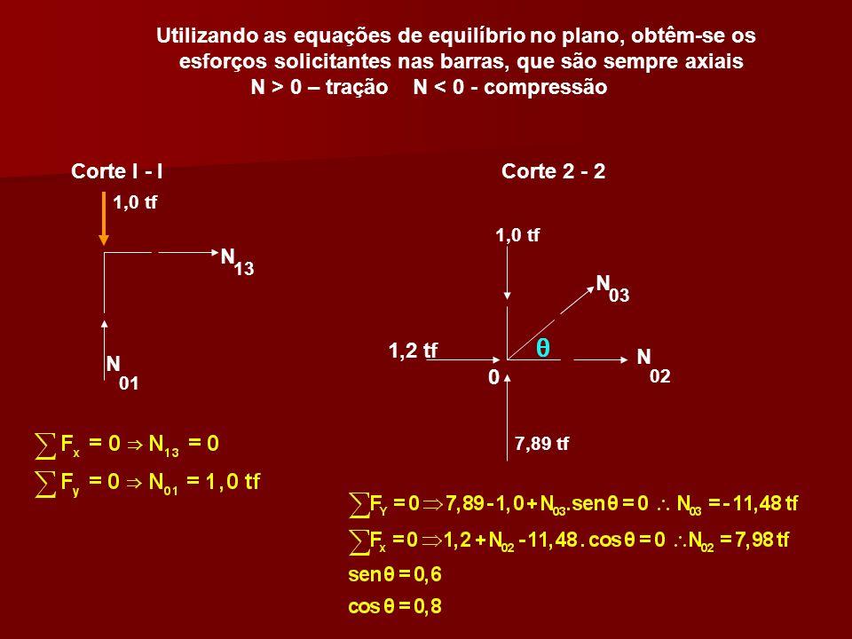 Utilizando as equações de equilíbrio no plano, obtêm-se os esforços solicitantes nas barras, que são sempre axiais N > 0 – tração N < 0 - compressão C