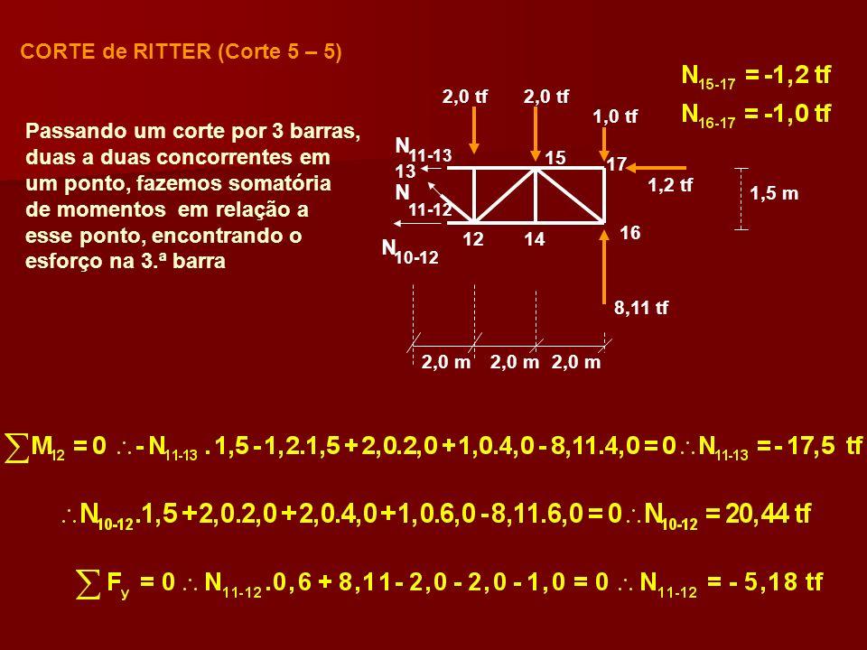 N N N CORTE de RITTER (Corte 5 – 5) 10-12 11-12 11-13 2,0 m 1,5 m 2,0 tf 1,0 tf 1,2 tf 2,0 tf 16 1412 17 15 13 8,11 tf Passando um corte por 3 barras,