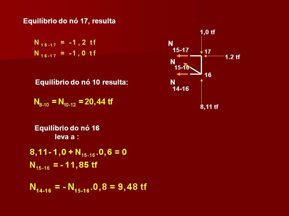 Equilíbrio do nó 17, resulta Equilíbrio do nó 10 resulta: 16 1,0 tf 1.2 tf 8,11 tf N N N 14-16 15-17 15-16 17 Equilíbrio do nó 16 leva a :