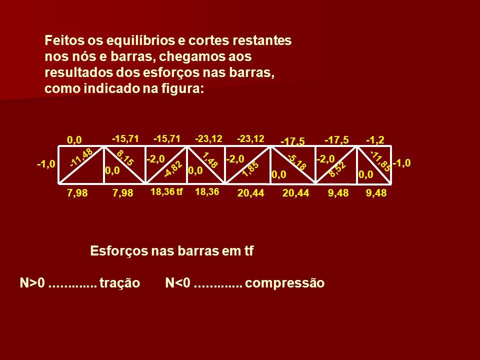Feitos os equilíbrios e cortes restantes nos nós e barras, chegamos aos resultados dos esforços nas barras, como indicado na figura: 0,0 -1,0 0,0 -1,0