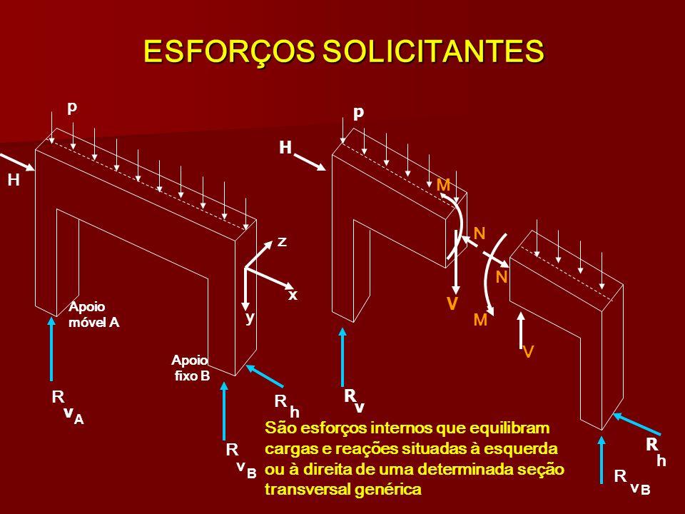 ESFORÇOS SOLICITANTES H R R R p p x z y v h v H R R v v h R M M V V N N São esforços internos que equilibram cargas e reações situadas à esquerda ou à