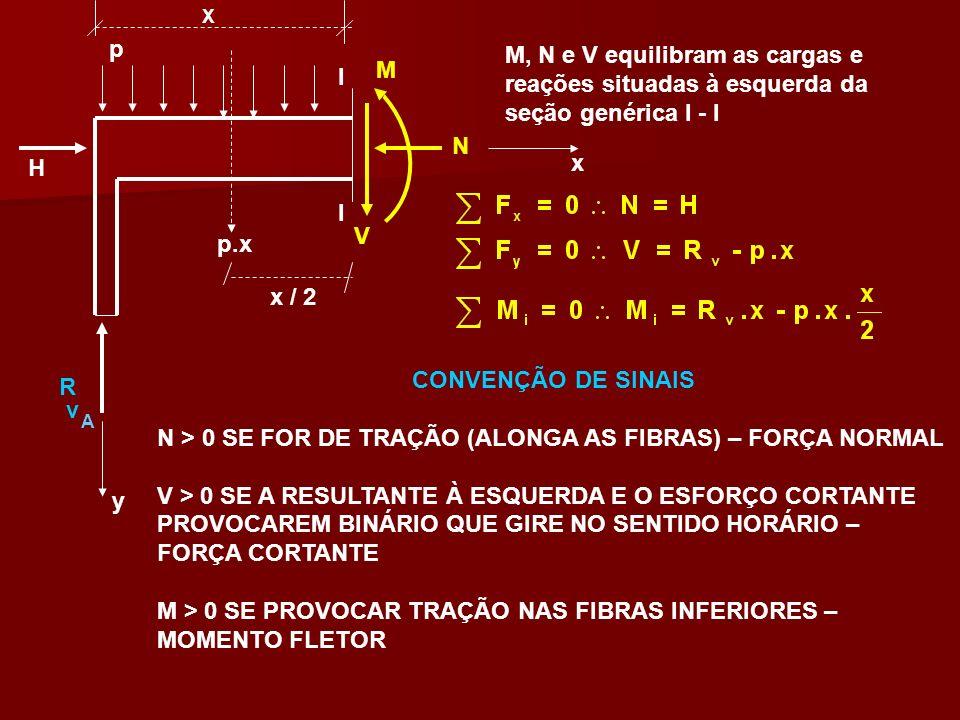 v V H N M R x y p M, N e V equilibram as cargas e reações situadas à esquerda da seção genérica I - I I I CONVENÇÃO DE SINAIS N > 0 SE FOR DE TRAÇÃO (
