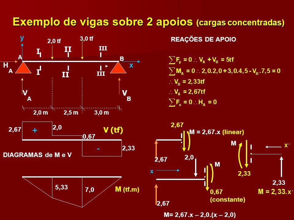 Viga sobre 2 apoios (carga distribuída) l/2 p V V A B Por simetria, V = V = p.l / 2 AB + - V (força cortante) M (momento fletor) x p.l²/8 = M max.