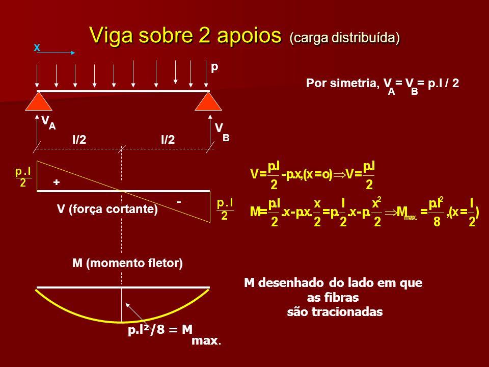 Viga sobre 2 apoios (carga distribuída) l/2 p V V A B Por simetria, V = V = p.l / 2 AB + - V (força cortante) M (momento fletor) x p.l²/8 = M max. M d