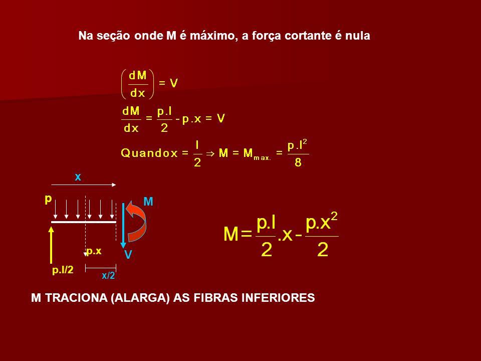 Na seção onde M é máximo, a força cortante é nula x p.l/2 p p.x V M M TRACIONA (ALARGA) AS FIBRAS INFERIORES x/2