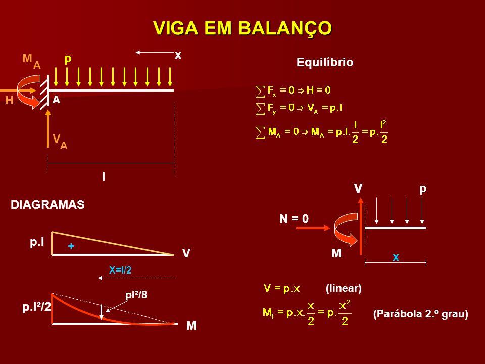 SUPERPOSIÇÃO DE EFEITOS V H P P P+p.l M= P.l+p.l²/2 M M l x=l/2 x P p x N=o V M x x p pl²/8 +