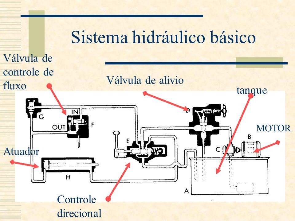 Sistema hidráulico básico tanque MOTOR Válvula de alívio Controle direcional Válvula de controle de fluxo Atuador