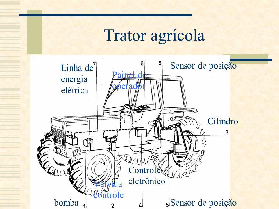 Trator agrícola bomba Válvula controle Cilindro Controle eletrônico Painel do operador Linha de energia elétrica Sensor de posição