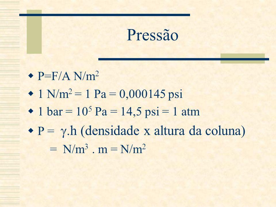 Pressão P=F/A N/m 2 1 N/m 2 = 1 Pa = 0,000145 psi 1 bar = 10 5 Pa = 14,5 psi = 1 atm P =.h (densidade x altura da coluna) = N/m 3. m = N/m 2