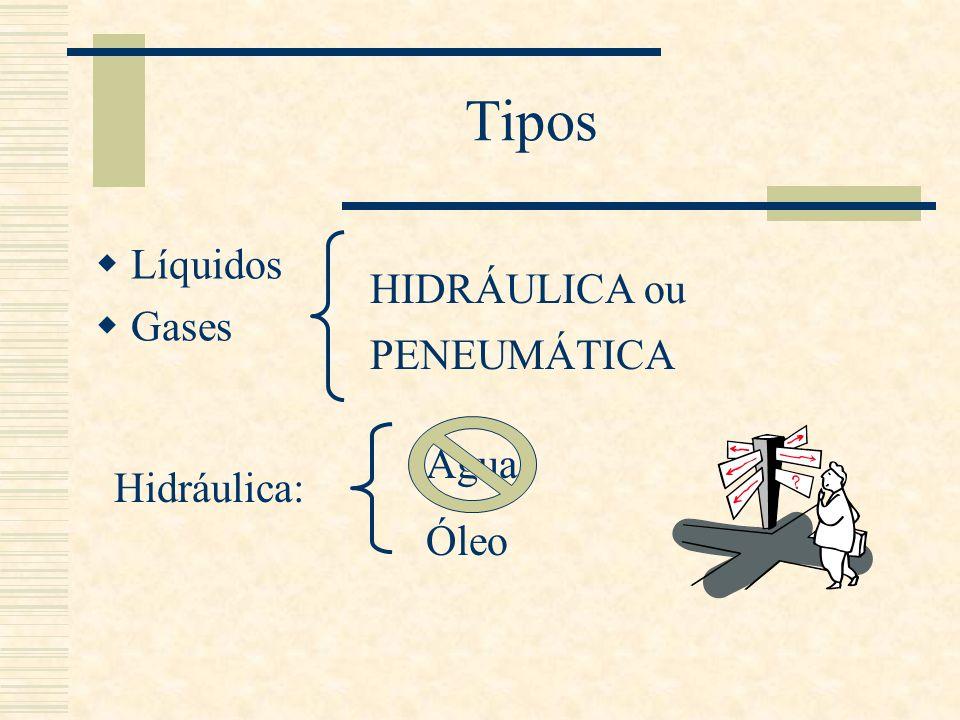 Tipos Líquidos Gases HIDRÁULICA ou PENEUMÁTICA Hidráulica: Água Óleo