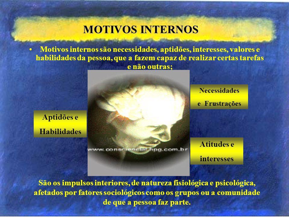 Hierarquia das Necessidades de Maslow 1. Necessidades Fisiológicas A limentação, sono e repouso, de abrigo, desejo sexual, etc. (sobrevivência do indi