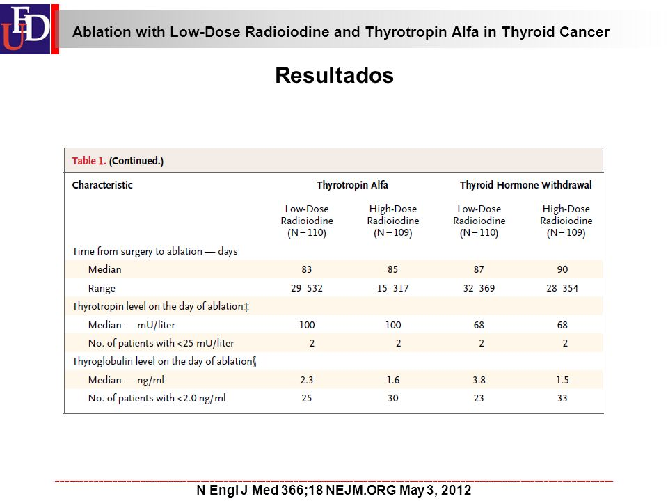 ________________________________________________________________________________________________________________________ N Engl J Med 366;18 NEJM.ORG May 3, 2012 Resultados Ablation with Low-Dose Radioiodine and Thyrotropin Alfa in Thyroid Cancer