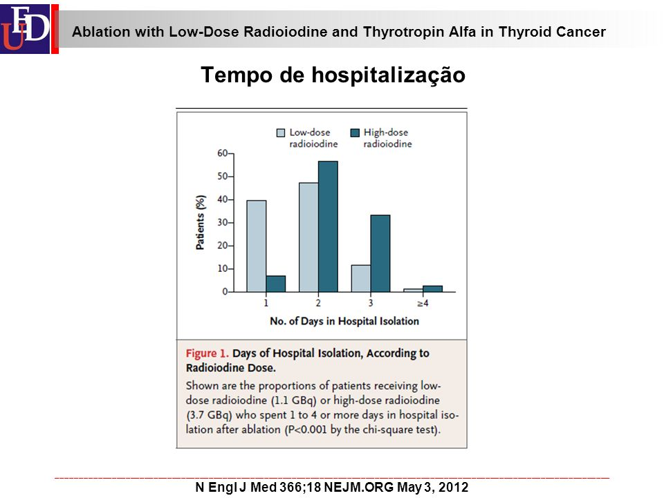 ________________________________________________________________________________________________________________________ N Engl J Med 366;18 NEJM.ORG May 3, 2012 Tempo de hospitalização Ablation with Low-Dose Radioiodine and Thyrotropin Alfa in Thyroid Cancer