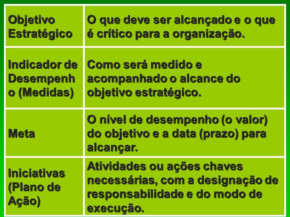 Objetivo Estratégico O que deve ser alcançado e o que é crítico para a organização. Indicador de Desempenh o (Medidas) Como será medido e acompanhado