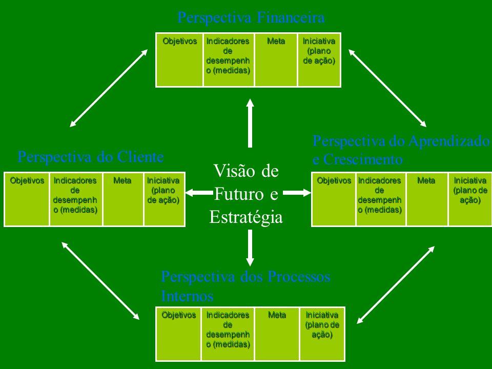 Iniciativa (plano de ação) Meta Indicadores de desempenh o (medidas) Objetivos Iniciativa (plano de ação) Meta Indicadores de desempenh o (medidas) Ob