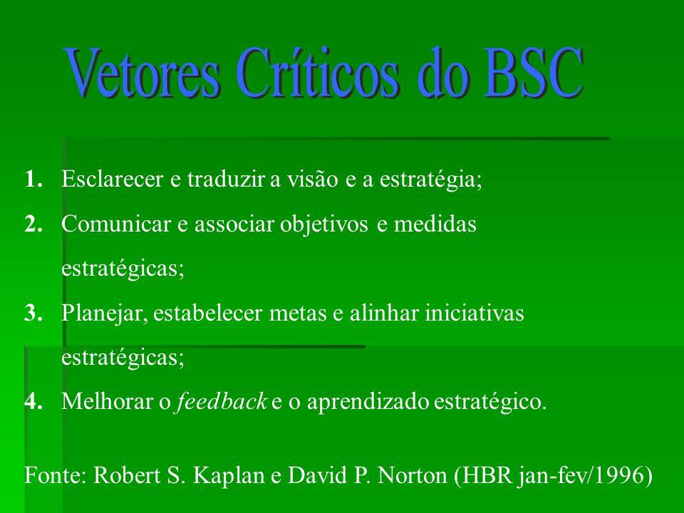 1. Esclarecer e traduzir a visão e a estratégia; 2. Comunicar e associar objetivos e medidas estratégicas; 3. Planejar, estabelecer metas e alinhar in