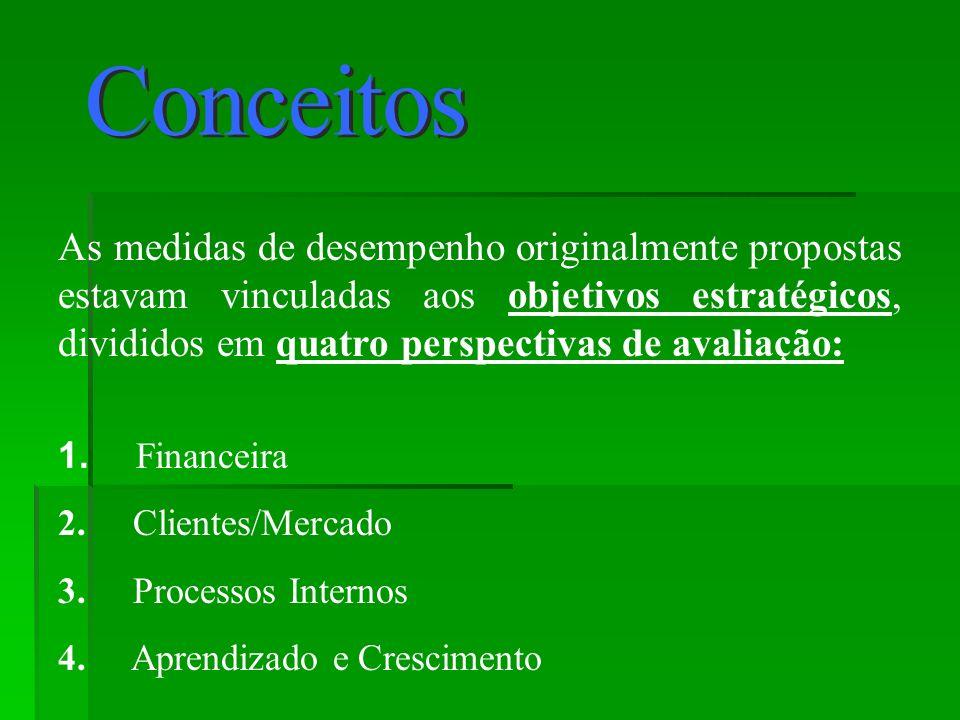 As medidas de desempenho originalmente propostas estavam vinculadas aos objetivos estratégicos, divididos em quatro perspectivas de avaliação: 1.
