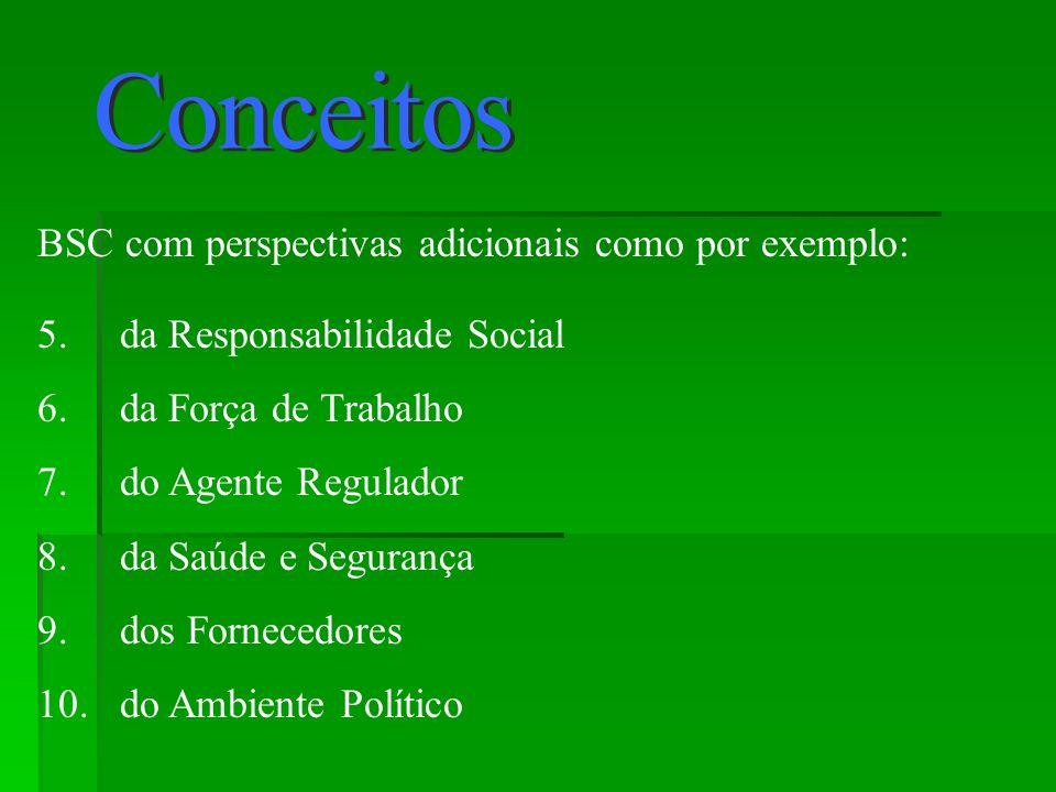 BSC com perspectivas adicionais como por exemplo: 5. da Responsabilidade Social 6. da Força de Trabalho 7. do Agente Regulador 8. da Saúde e Segurança
