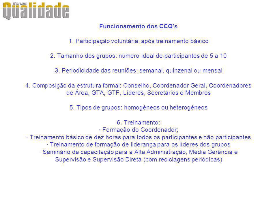 Funcionamento dos CCQs 1. Participação voluntária: após treinamento básico 2. Tamanho dos grupos: número ideal de participantes de 5 a 10 3. Periodici