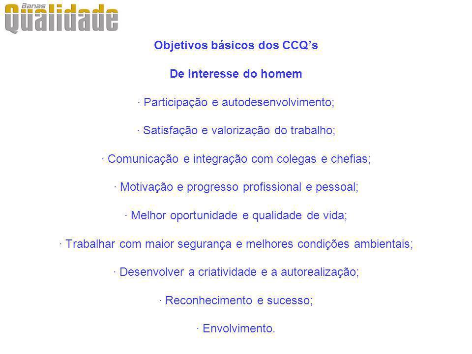 Objetivos básicos dos CCQs De interesse do homem · Participação e autodesenvolvimento; · Satisfação e valorização do trabalho; · Comunicação e integra