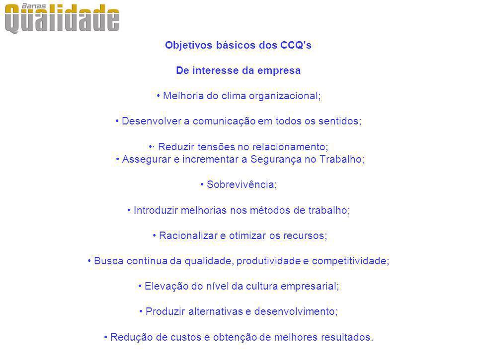 Objetivos básicos dos CCQs De interesse da empresa Melhoria do clima organizacional; Desenvolver a comunicação em todos os sentidos;· Reduzir tensões