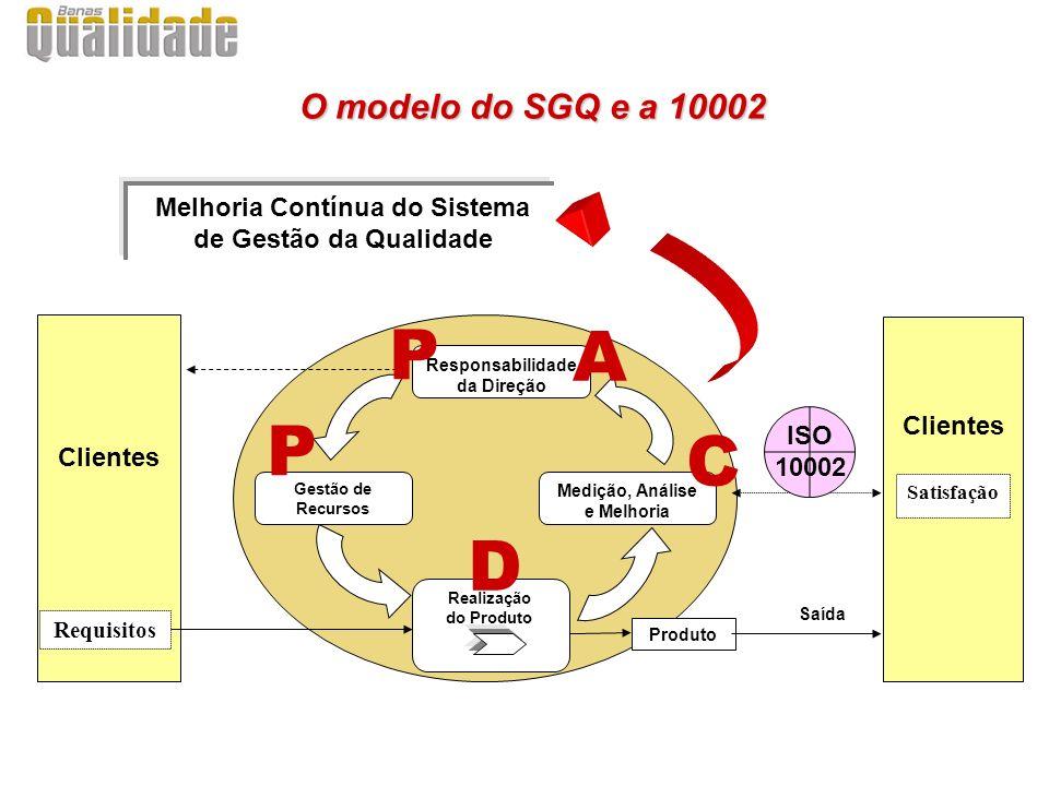 Responsabilidade da Direção Gestão de Recursos Medição, Análise e Melhoria Realização do Produto Melhoria Contínua do Sistema de Gestão da Qualidade Clientes Produto Saída Requisitos Satisfação O modelo do SGQ e a 10002 O modelo do SGQ e a 10002 P P D C A ISO 10002