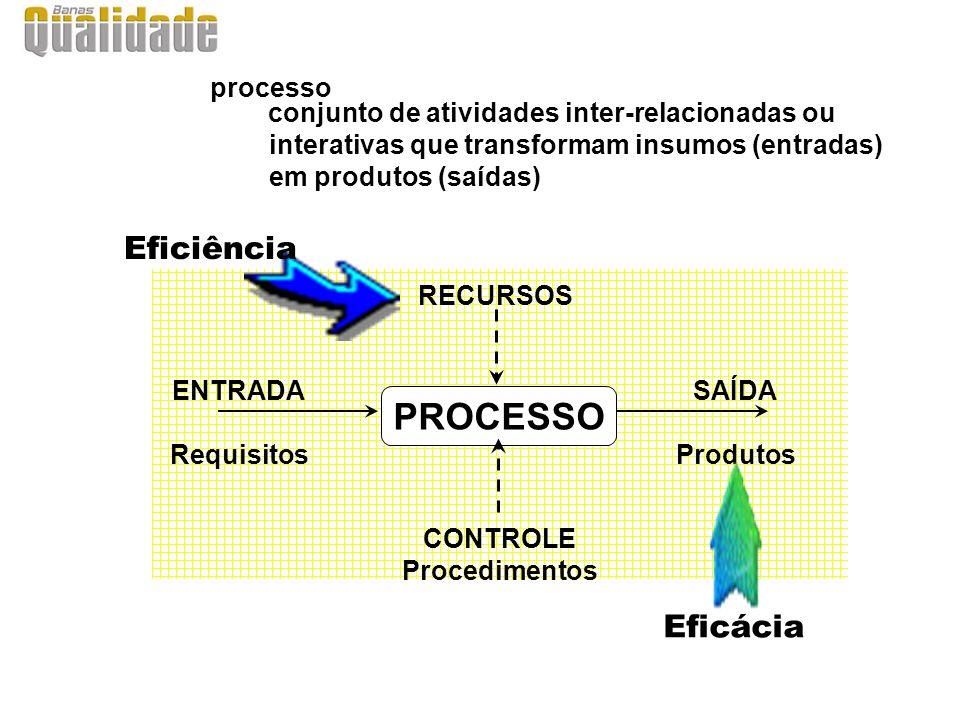 processo conjunto de atividades inter-relacionadas ou interativas que transformam insumos (entradas) em produtos (saídas) PROCESSO ENTRADA Requisitos SAÍDA Produtos CONTROLE Procedimentos RECURSOS Eficácia Eficiência
