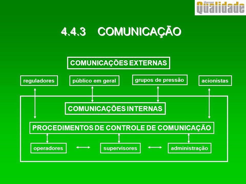 4.4.3 COMUNICAÇÃO COMUNICAÇÕES EXTERNAS reguladorespúblico em geral grupos de pressão acionistas COMUNICAÇÕES INTERNAS PROCEDIMENTOS DE CONTROLE DE CO