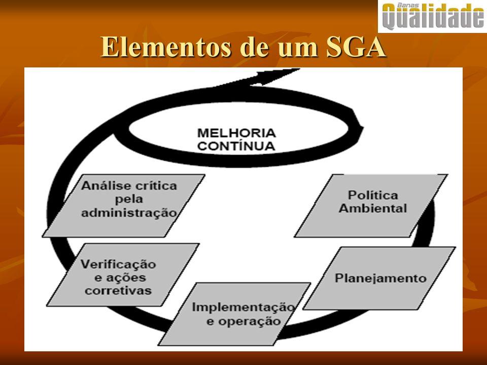 Elementos de um SGA