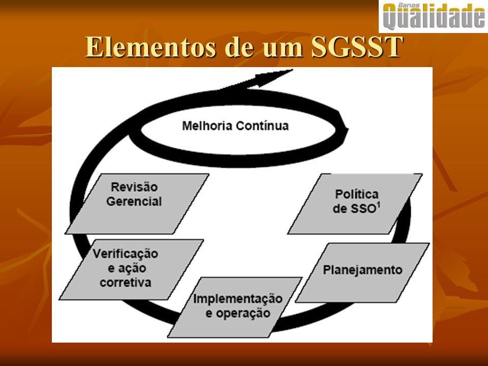 Elementos de um SGSST