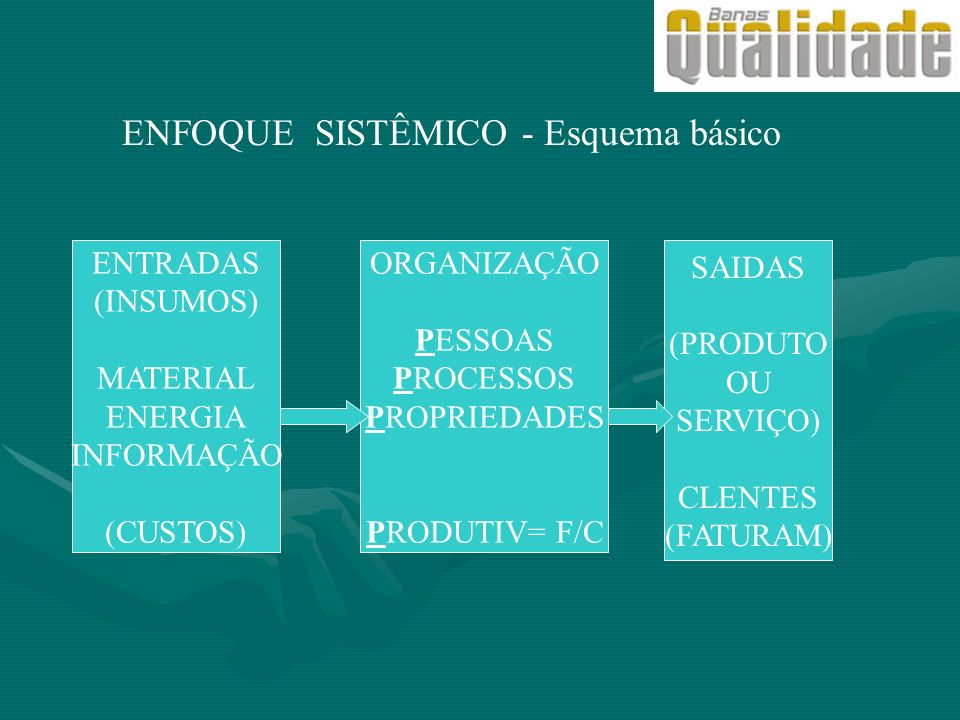 ENFOQUE SISTÊMICO - Esquema básico ENTRADAS (INSUMOS) MATERIAL ENERGIA INFORMAÇÃO (CUSTOS) ORGANIZAÇÃO PESSOAS PROCESSOS PROPRIEDADES PRODUTIV= F/C SA