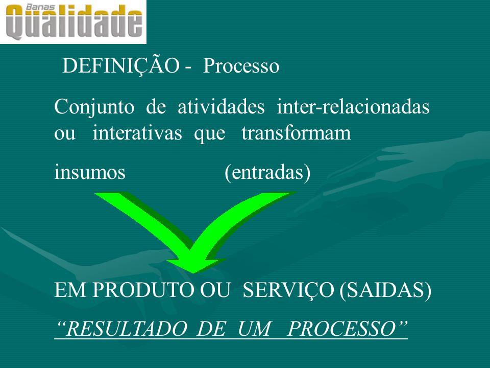 DEFINIÇÃO - Processo Conjunto de atividades inter-relacionadas ou interativas que transformam insumos (entradas) EM PRODUTO OU SERVIÇO (SAIDAS) RESULT