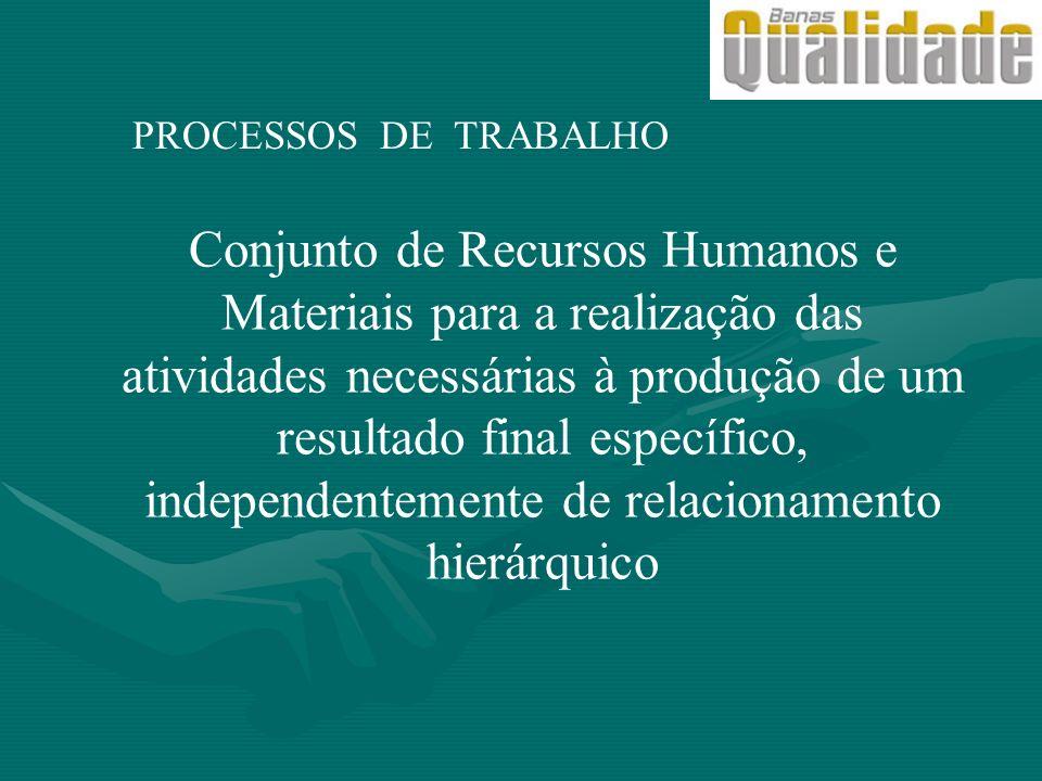 PROCESSOS DE TRABALHO Conjunto de Recursos Humanos e Materiais para a realização das atividades necessárias à produção de um resultado final específic