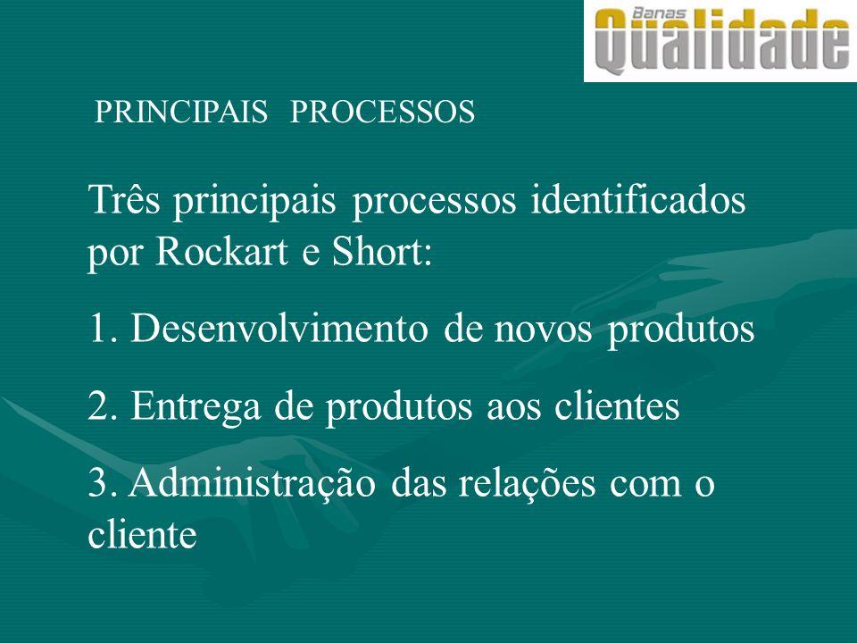 PRINCIPAIS PROCESSOS Três principais processos identificados por Rockart e Short: 1. Desenvolvimento de novos produtos 2. Entrega de produtos aos clie