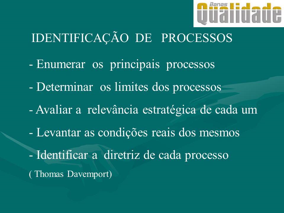 IDENTIFICAÇÃO DE PROCESSOS - Enumerar os principais processos - Determinar os limites dos processos - Avaliar a relevância estratégica de cada um - Le
