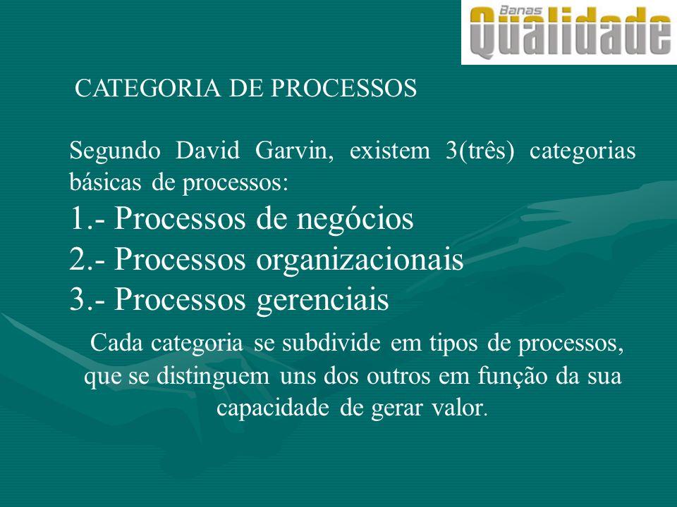 CATEGORIA DE PROCESSOS Segundo David Garvin, existem 3(três) categorias básicas de processos: 1.- Processos de negócios 2.- Processos organizacionais