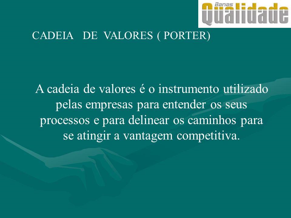 CADEIA DE VALORES ( PORTER) A cadeia de valores é o instrumento utilizado pelas empresas para entender os seus processos e para delinear os caminhos p