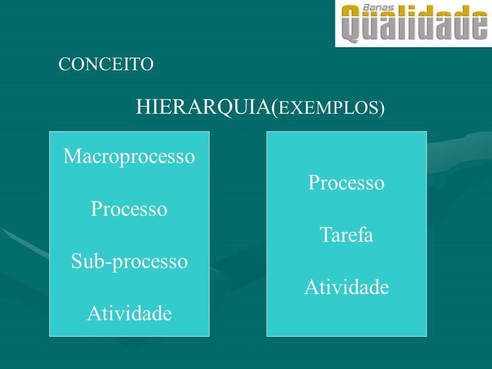 CONCEITO HIERARQUIA( EXEMPLOS) Macroprocesso Processo Sub-processo Atividade Processo Tarefa Atividade