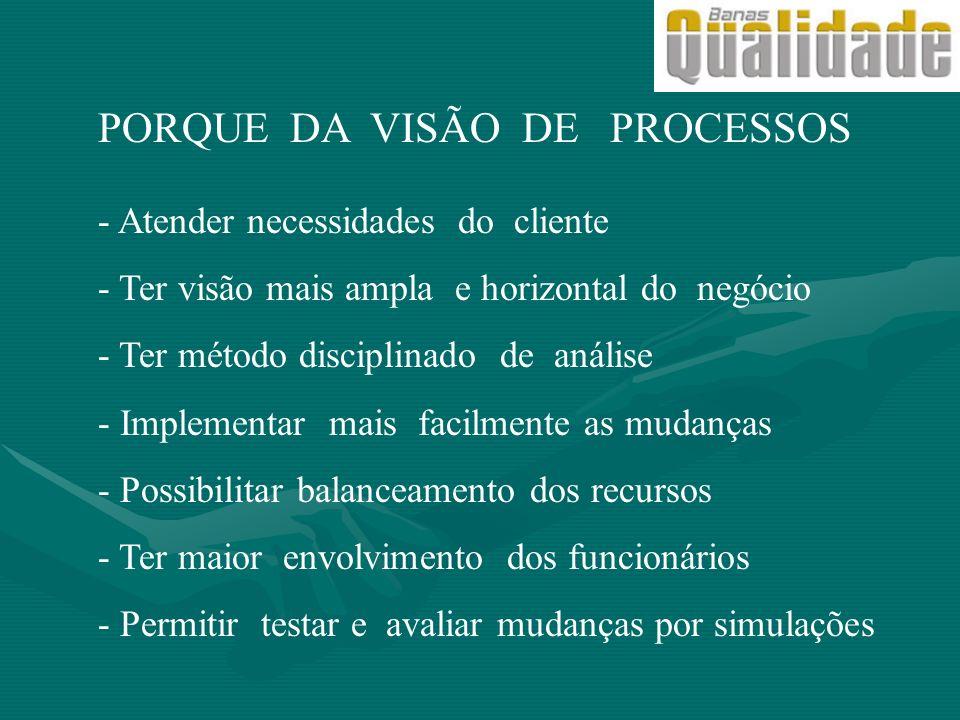 PORQUE DA VISÃO DE PROCESSOS - Atender necessidades do cliente - Ter visão mais ampla e horizontal do negócio - Ter método disciplinado de análise - I