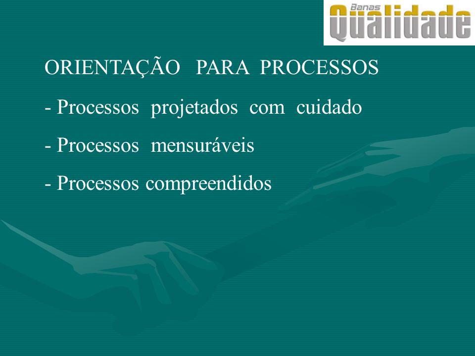 ORIENTAÇÃO PARA PROCESSOS - Processos projetados com cuidado - Processos mensuráveis - Processos compreendidos