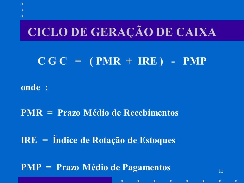 11 CICLO DE GERAÇÃO DE CAIXA C G C = ( PMR + IRE ) - PMP onde : PMR = Prazo Médio de Recebimentos IRE = Índice de Rotação de Estoques PMP = Prazo Médi