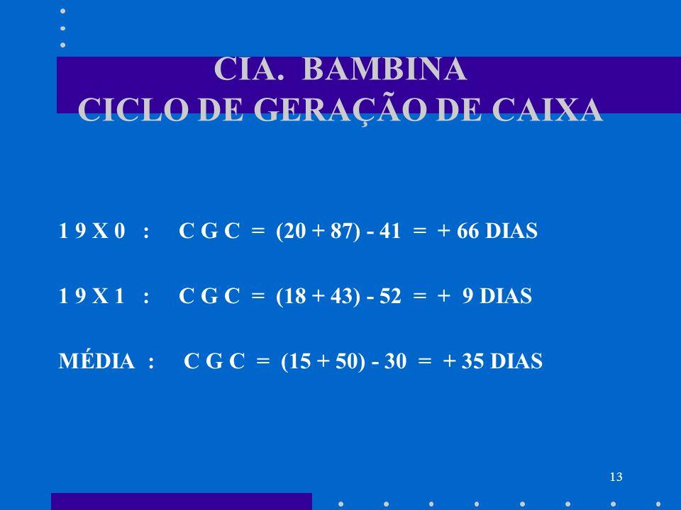 13 CIA. BAMBINA CICLO DE GERAÇÃO DE CAIXA 1 9 X 0 : C G C = (20 + 87) - 41 = + 66 DIAS 1 9 X 1 : C G C = (18 + 43) - 52 = + 9 DIAS MÉDIA : C G C = (15