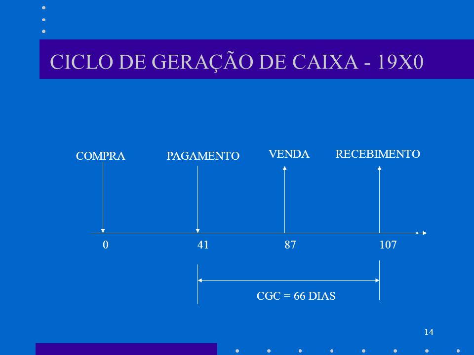 14 CICLO DE GERAÇÃO DE CAIXA - 19X0 COMPRAPAGAMENTO VENDARECEBIMENTO 41871070 CGC = 66 DIAS