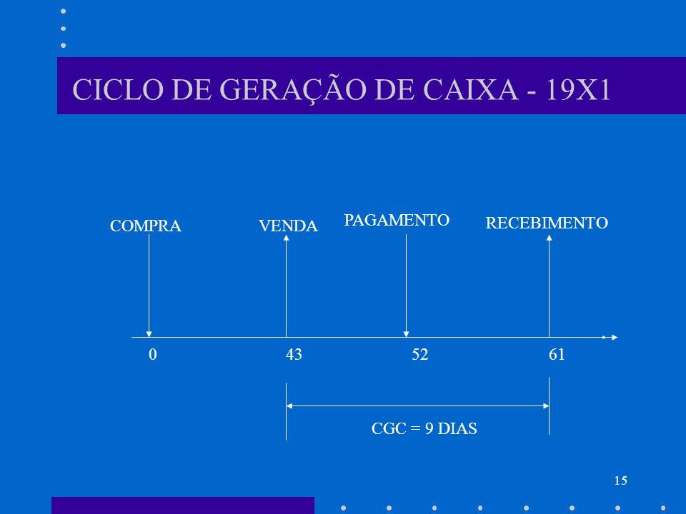 15 CICLO DE GERAÇÃO DE CAIXA - 19X1 COMPRA VENDA PAGAMENTO RECEBIMENTO 4352610 CGC = 9 DIAS