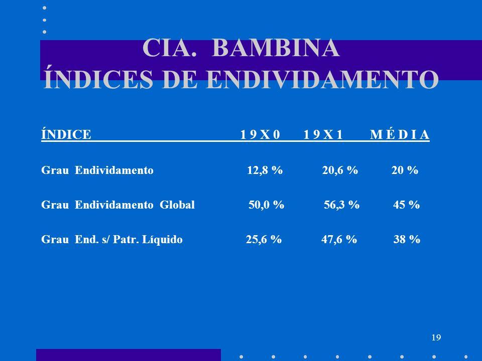 19 CIA. BAMBINA ÍNDICES DE ENDIVIDAMENTO ÍNDICE 1 9 X 0 1 9 X 1 M É D I A Grau Endividamento 12,8 % 20,6 % 20 % Grau Endividamento Global 50,0 % 56,3