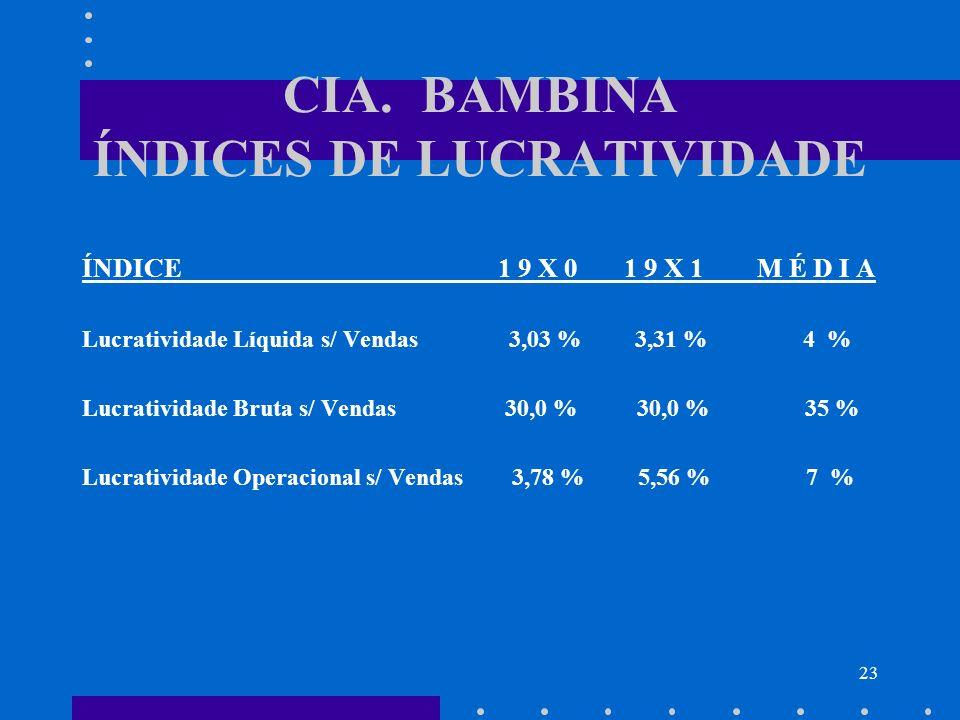 23 CIA. BAMBINA ÍNDICES DE LUCRATIVIDADE ÍNDICE 1 9 X 0 1 9 X 1 M É D I A Lucratividade Líquida s/ Vendas 3,03 % 3,31 % 4 % Lucratividade Bruta s/ Ven