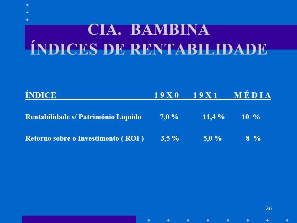 26 CIA. BAMBINA ÍNDICES DE RENTABILIDADE ÍNDICE 1 9 X 0 1 9 X 1 M É D I A Rentabilidade s/ Patrimônio Líquido 7,0 % 11,4 % 10 % Retorno sobre o Invest