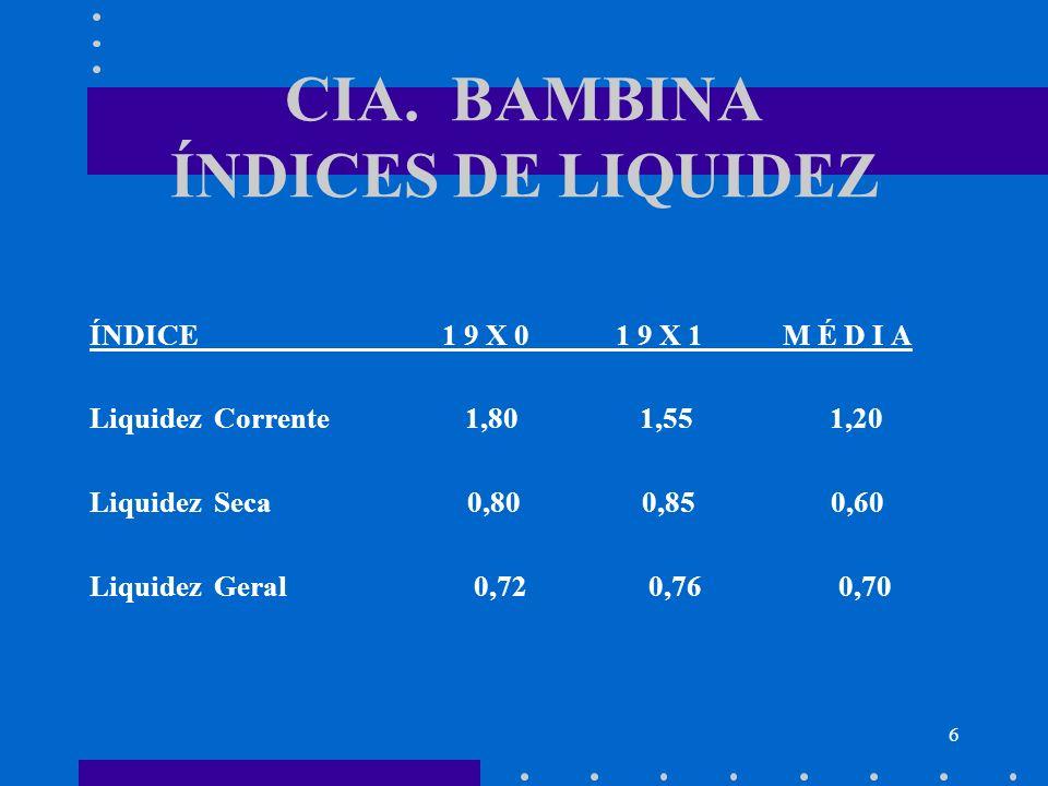 6 CIA. BAMBINA ÍNDICES DE LIQUIDEZ ÍNDICE 1 9 X 0 1 9 X 1 M É D I A Liquidez Corrente 1,80 1,55 1,20 Liquidez Seca 0,80 0,85 0,60 Liquidez Geral 0,72