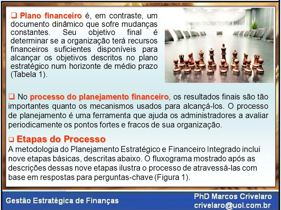 processo do planejamento financeiro No processo do planejamento financeiro, os resultados finais são tão importantes quanto os mecanismos usados para alcançá-los.