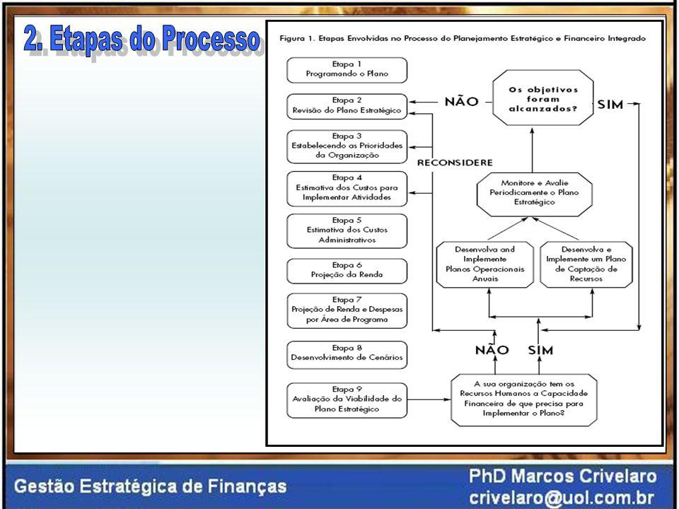Revisão de Objetivos Os objetivos devem ser enunciados em declarações de resultados precisos, mensuráveis e bem definidos.